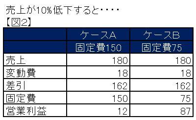東京にあるバーチャルオフィス起業ブログ 固定費の図2