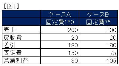 東京にあるバーチャルオフィス起業ブログ 固定費の図1