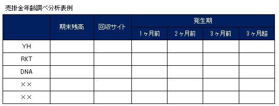 売掛金年齢調べ分析表