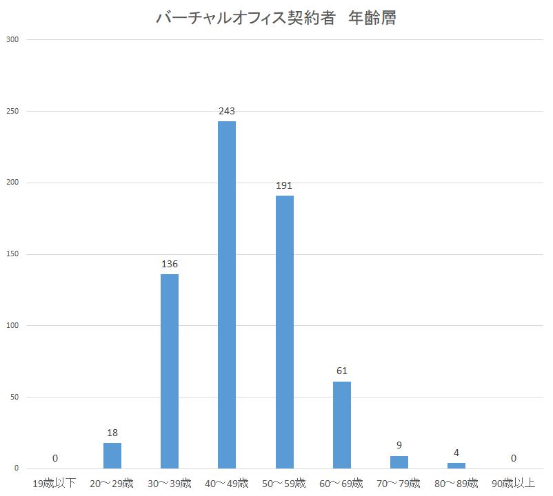 東京バーチャルオフィス利用者、バーチャルオフィス属性