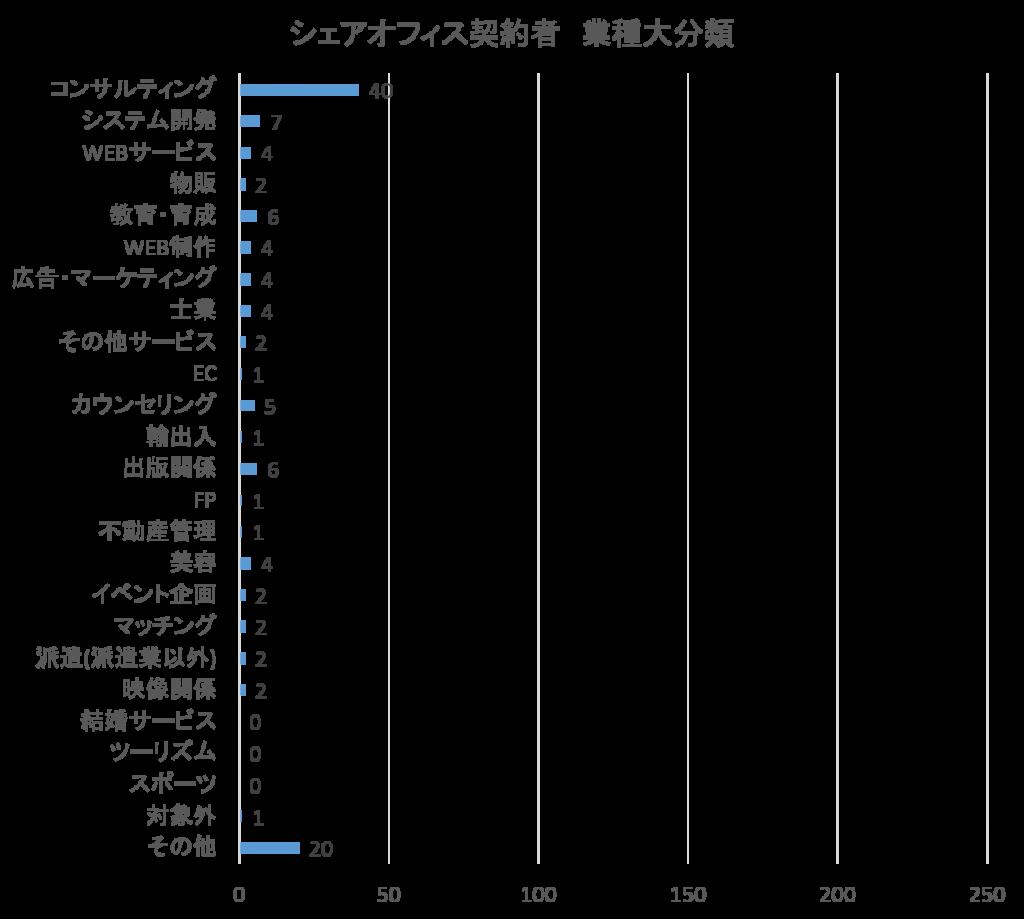 シェアオフィス利用者層、シェアオフィスユーザー