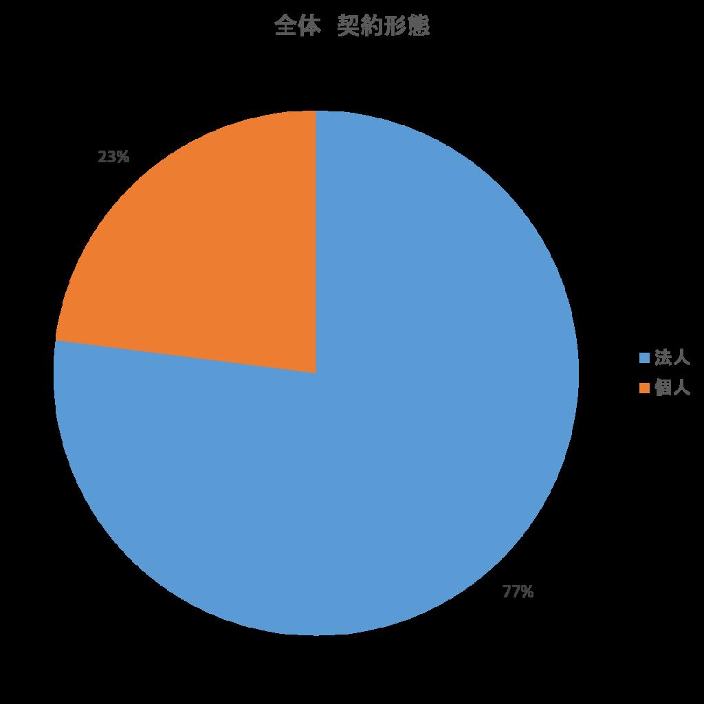 東京のシェアオフィスの利用者数