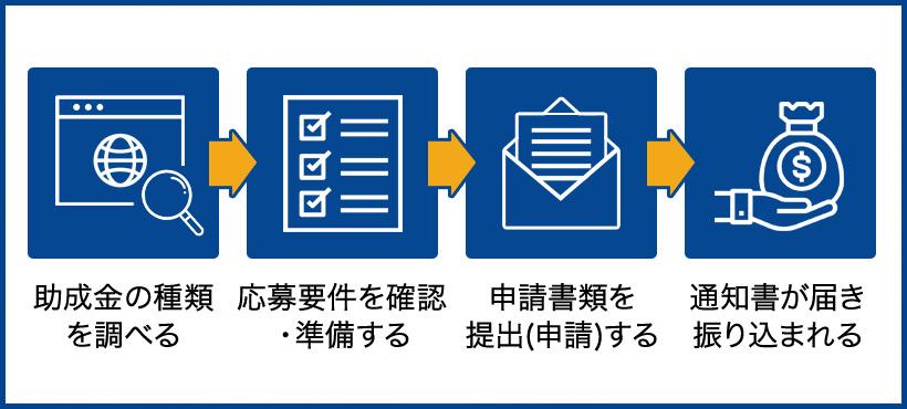 助成金の申請手順