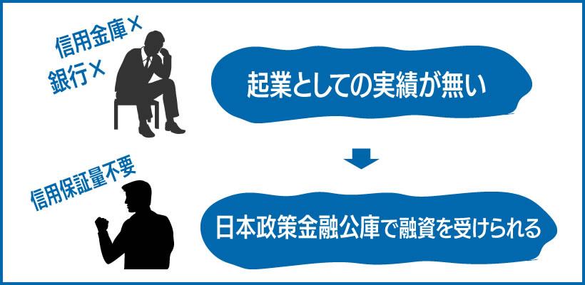 起業の際の借入先は日本政策金融公庫がおすすめ