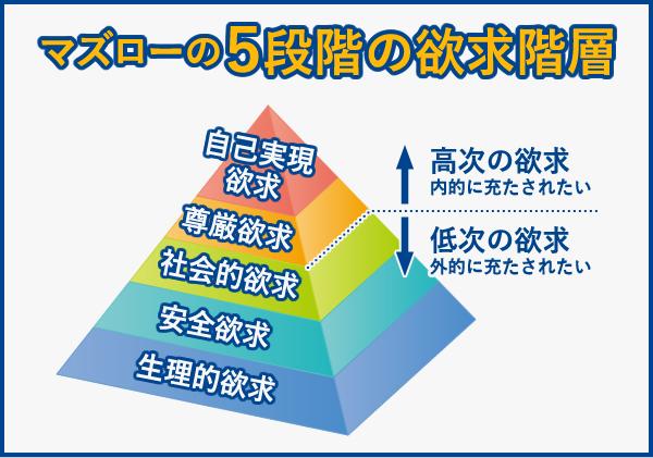 マズローの5段階の欲求階層