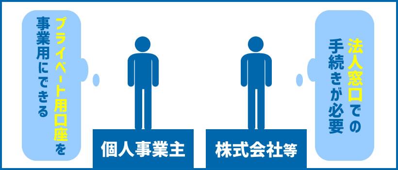 起業時の銀行口座の開設パターンは2通り