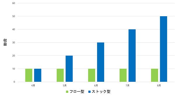フロー型とストック型の収益グラフ